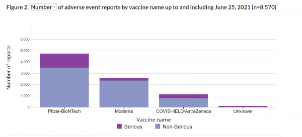 Adverse vaccine reactions reported in Canada, sorted by brand.