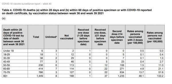 Deaths within 28 days of COVID positive specimen by vaccination status in Weeks 36 to 39.