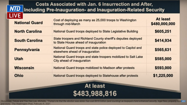 Screenshot of Rep. Diana DeGette's (D-CO) presentation on Feb. 11. DeGette, in no uncertain terms, said Trump is responsible for the half-billion dollars wasted turning D.C. into a militarized zone until at least the middle of March.