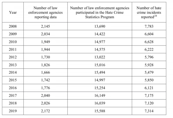 Table showing the number of reported hate crime incidents reported against the number of law enforcement agencies reporting data between 2008 and 2019.