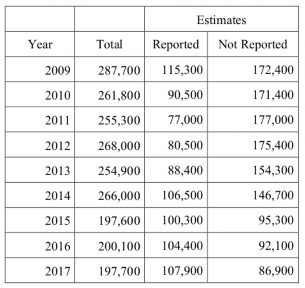 Number of totals reported and not reported hate crimes between 2009 and 2017 according to the Hate Crimes Statistics Briefing for the Virginia Advisory Committee U.S. Commission on Civil Rights and Department of Justice, March of 2019