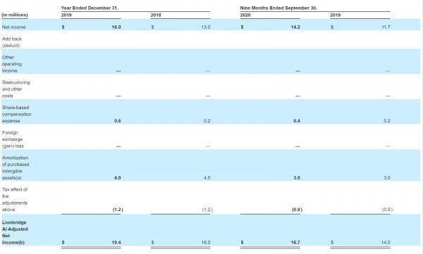 Lionbridge AI's Adjusted Net Income (Source: SEC Filings)
